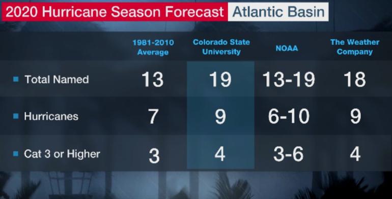Hurricane Season Texas Gulf Coast